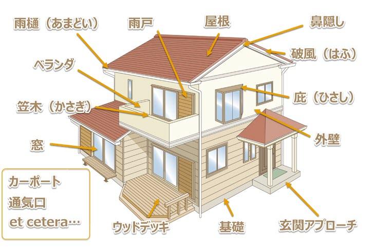 建物の損害調査箇所の参考例