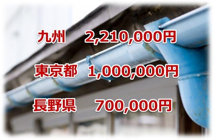 ワンズトップの火災保険申請サポートで給付された保険金額の実績3(九州、東京、長野)